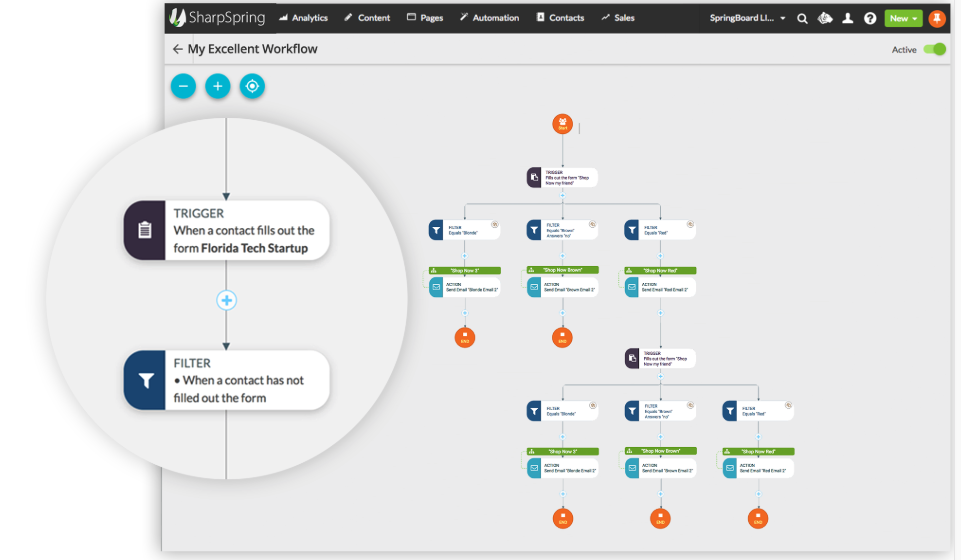 SharpSpring Marketing Automation Workflow